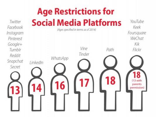 Social Media Age Restrictions - Newport Girls' High School
